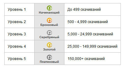 рейтинг депозитфотос